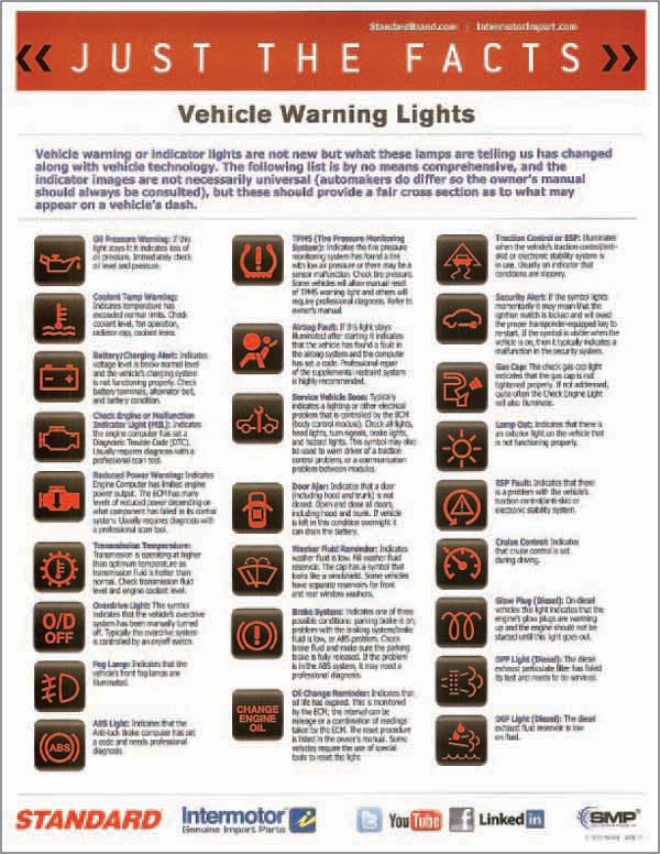 12 Car Icon Symbols And Their Meaning Images Car Symbols And Their Meanings Car Logos And