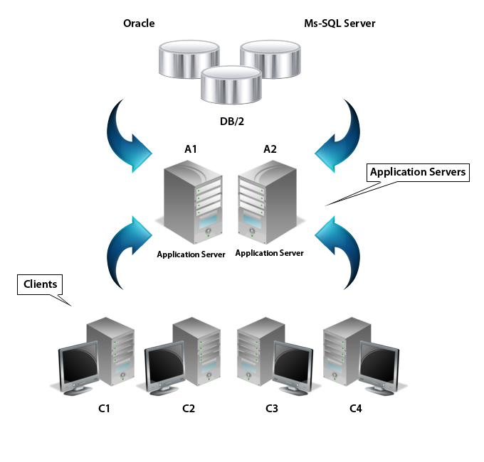 10 Client Server Icon Images - Three Tier Client Server