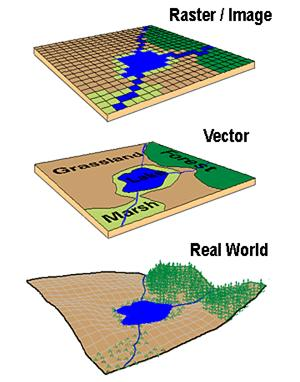 5 Vector And Raster Data GIS Images