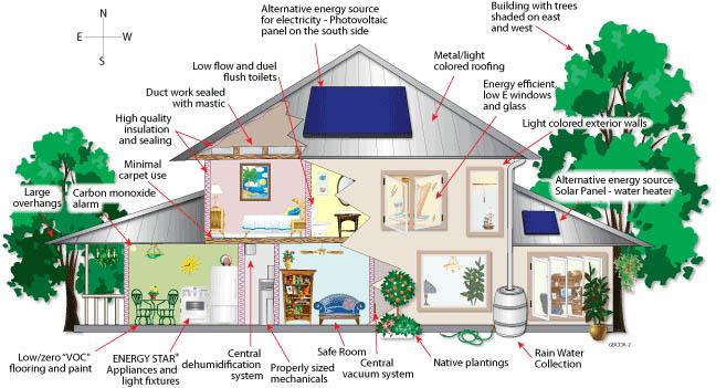 Green Building Materials List