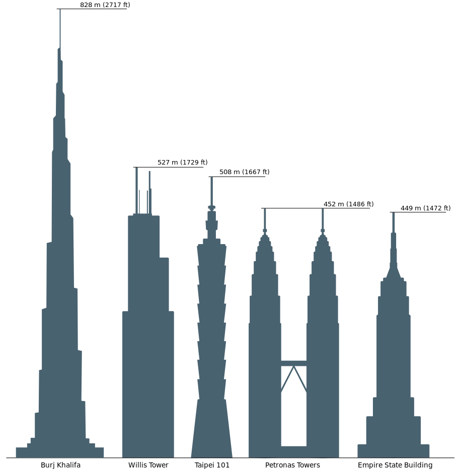 Empire State Building Compared to Willis Tower