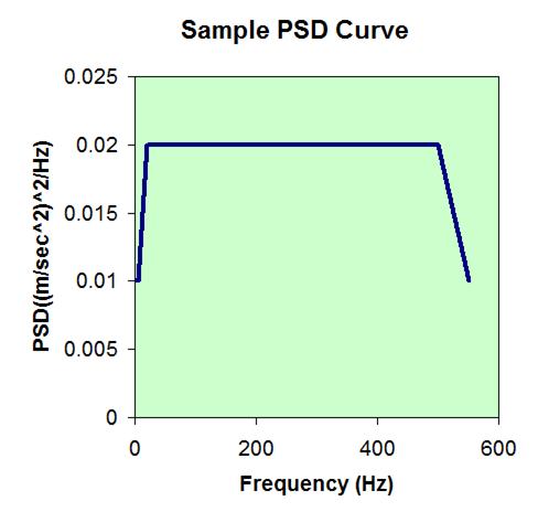 Random Vibration PSD Response Graph SolidWorks