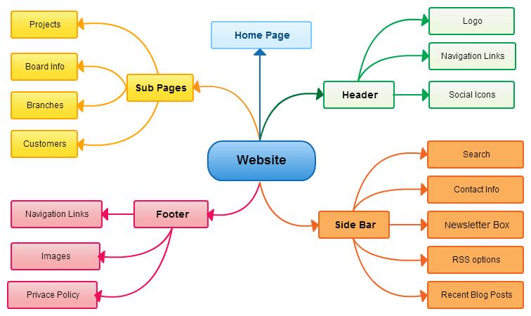 web design mind map - Web Design Project Ideas