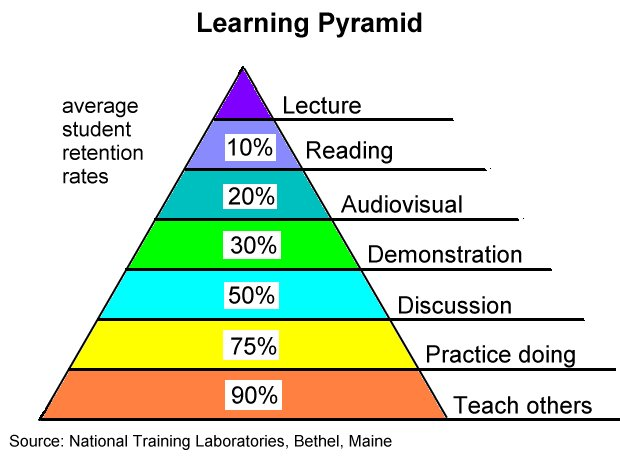 Edgar Dale Learning Pyramid
