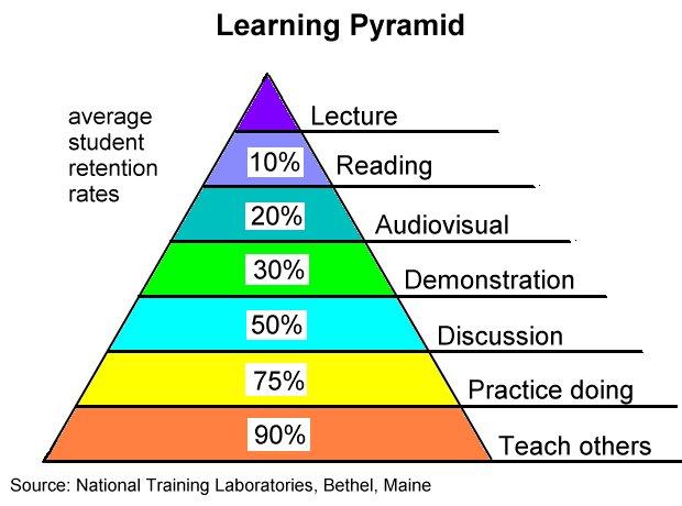 Edgar Dale Learning Pyramid