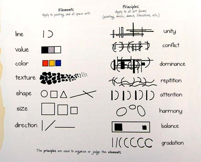 Basic Design Principles In Art : Design elements and principles visual identification