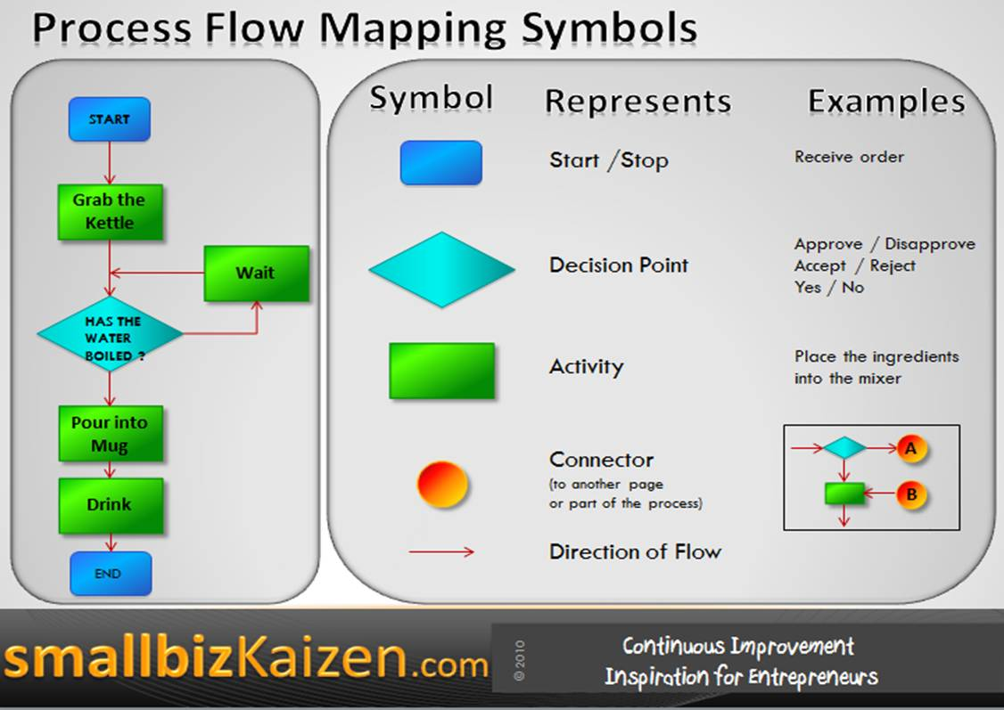 business process mapping and notation There has been a lot of debate lately about the usefulness of bpmn (business process model and notation) to business managers some say that it's to.