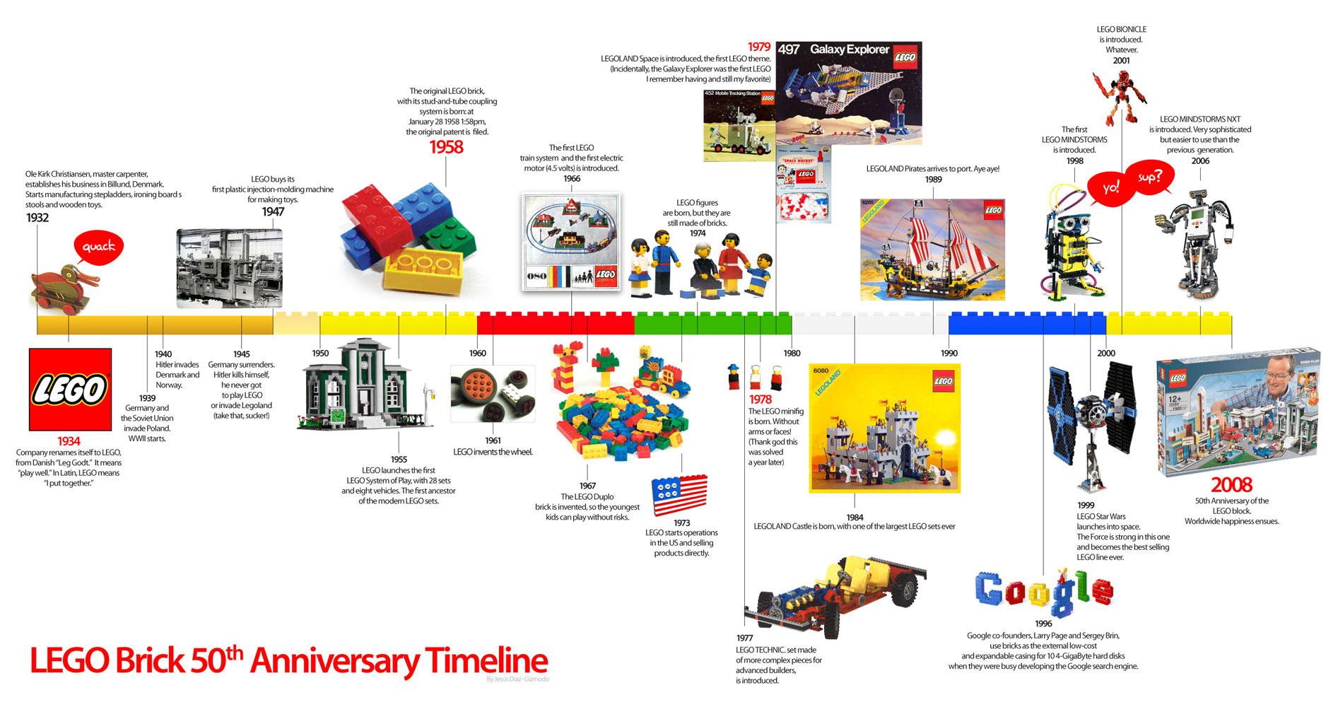 LEGO History Timeline