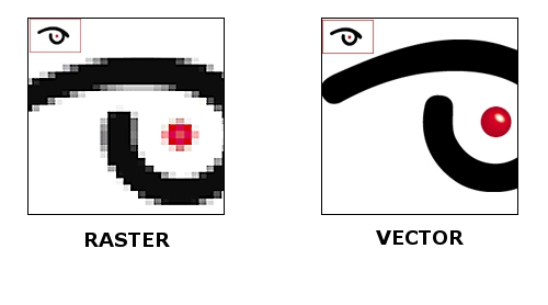 Raster vs Vector Files
