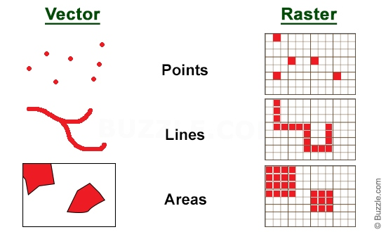 Vector and Raster Data Model