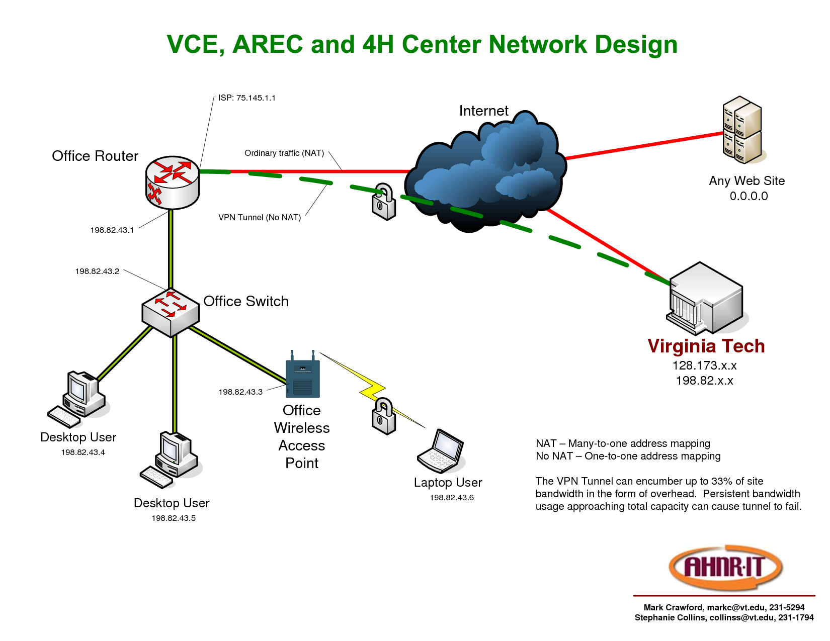 Vpn Connection Network Diagram Images Of Intranet Diagrams