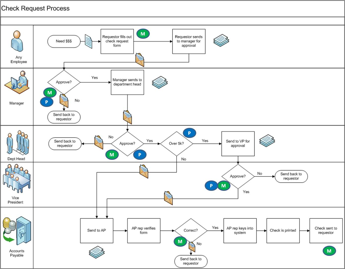 Visio Process Mapping