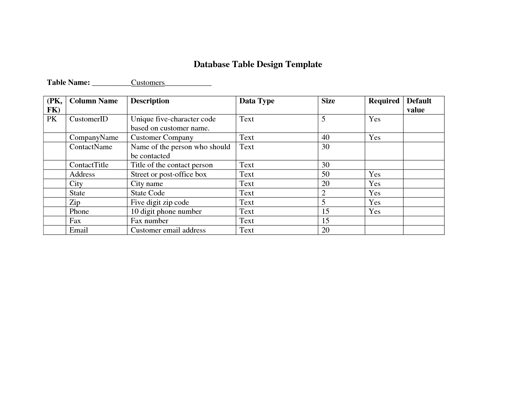 database documentation template - 7 database design document template images construction