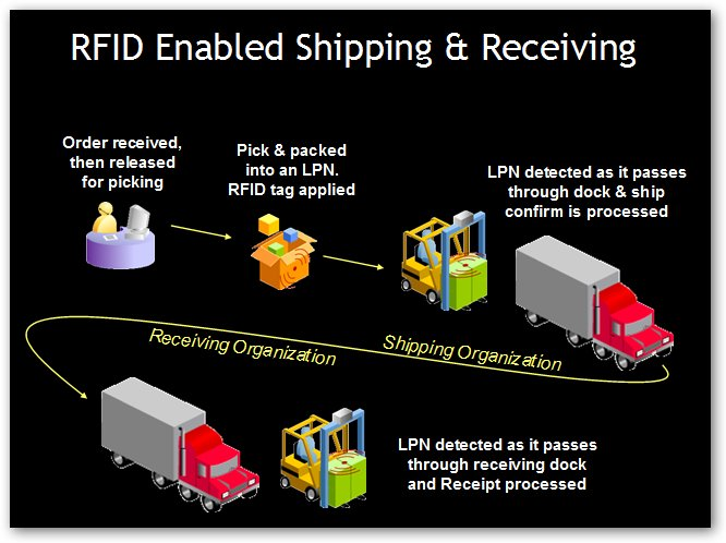 RFID Dock Receiving