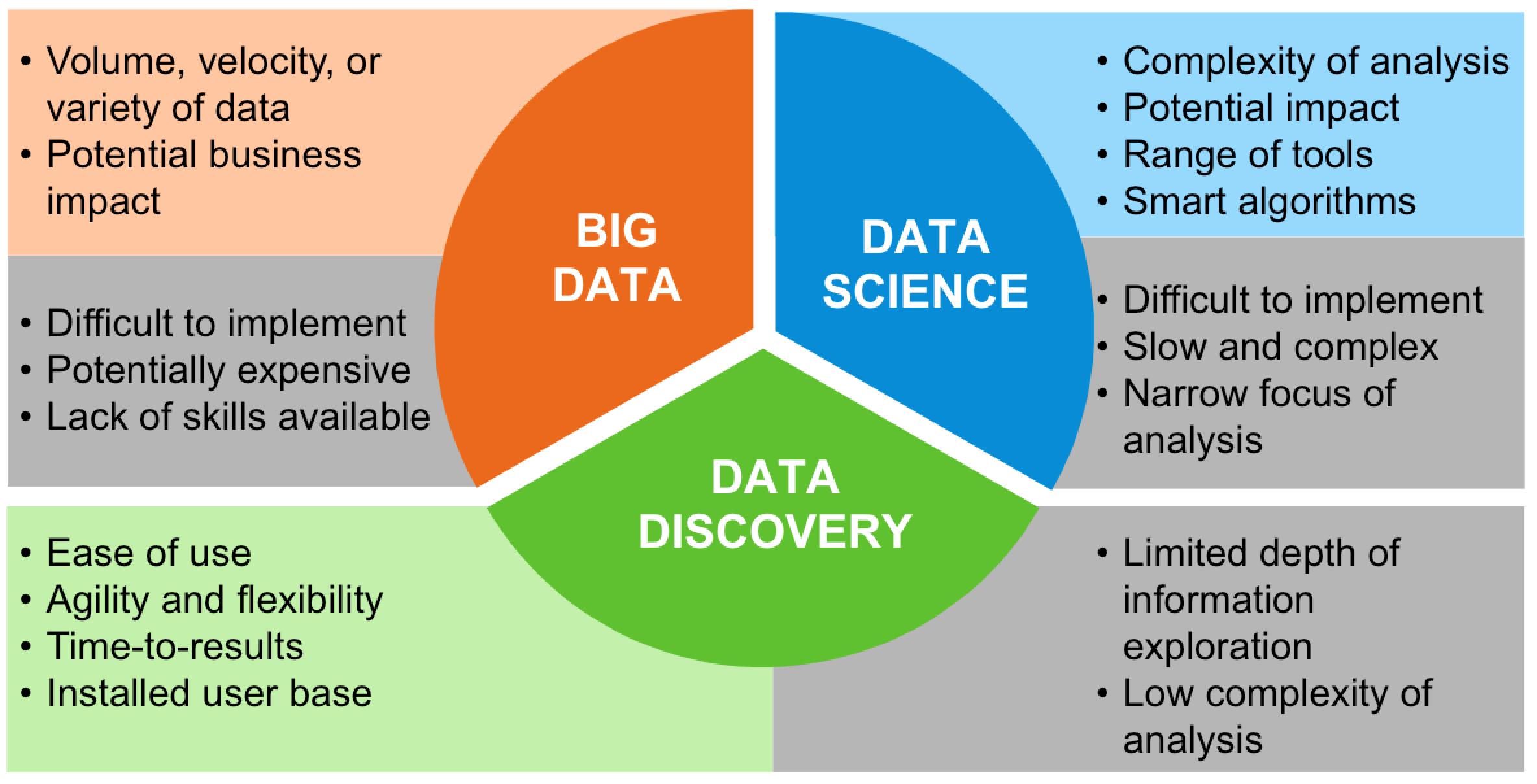 Analytics Big Data Graphics