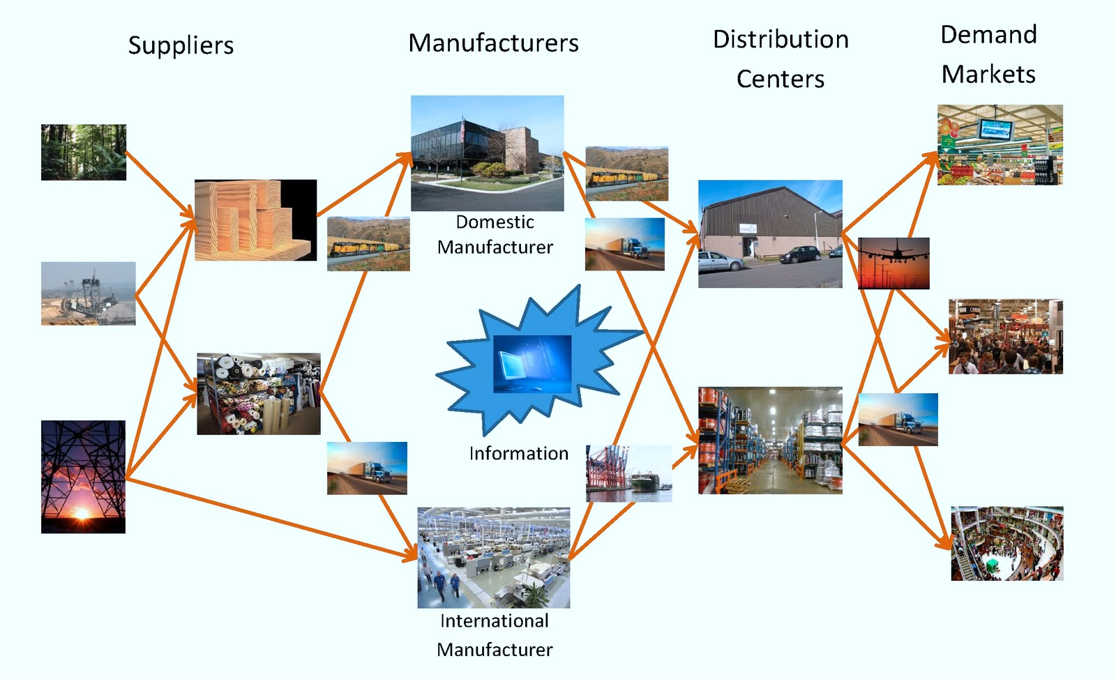 12 Supply Chain Graphics Images Supply Chain Management
