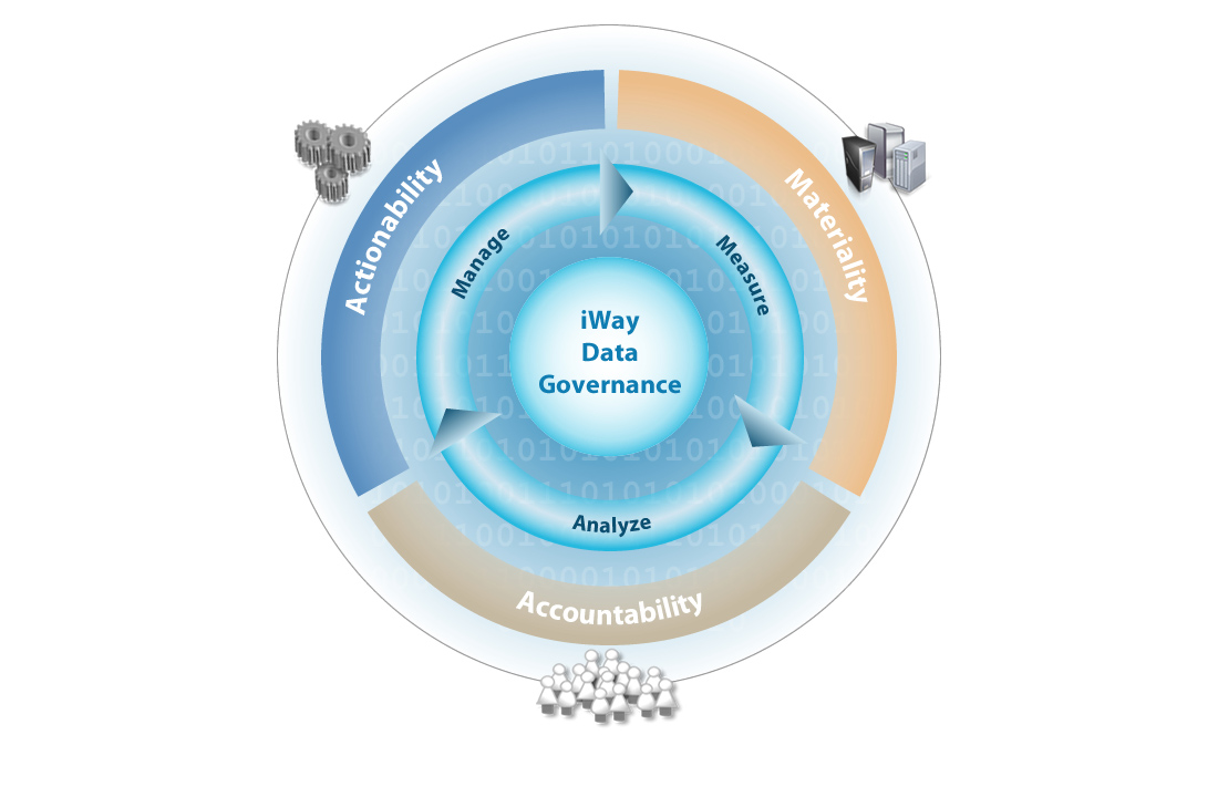 Data Architecture Governance