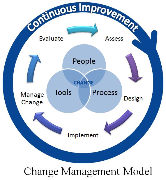 SharePoint Information Governance