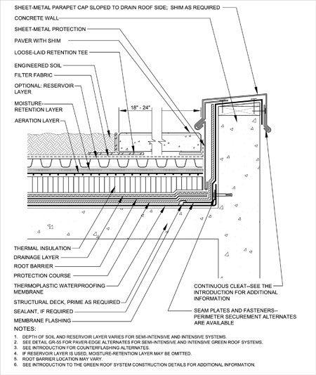 16 green roof design details images