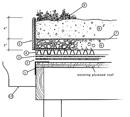 Walkable Gutter Dimension Exterior Wall Section Details