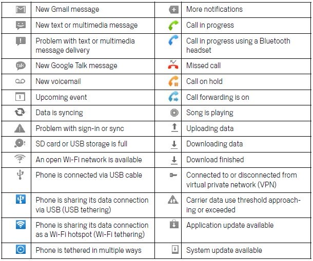 Samsung Cell Phone Icon Meanings