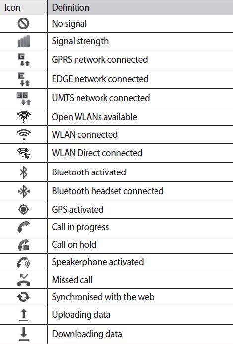 Samsung Galaxy S3 Notification Icons
