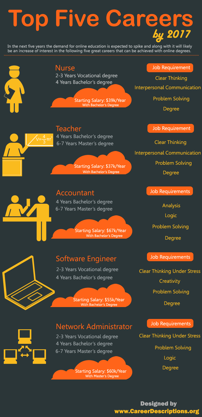 Career Education Infographics