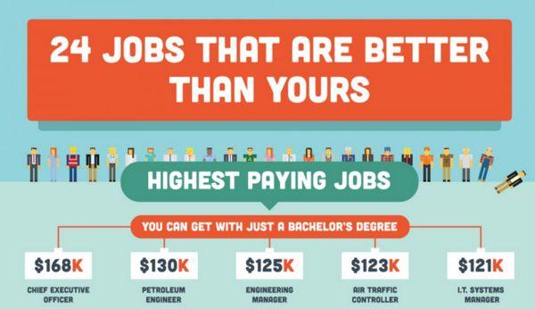 Engineering Job Infographics