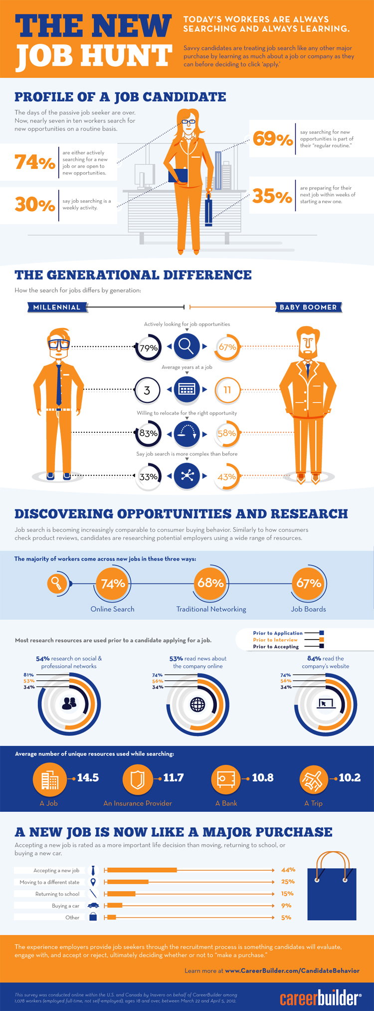 Infographic Career Job Difference