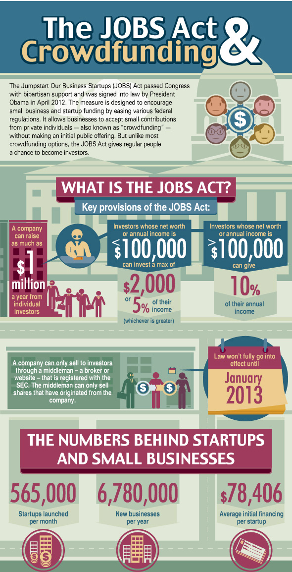 Infographic Jobs Act Crowdfunding