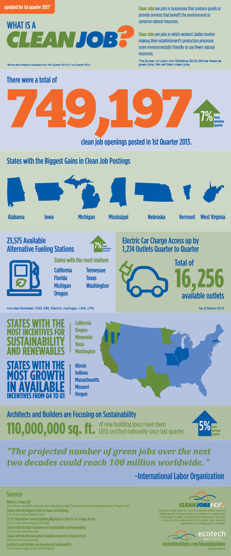 Infographic Tech Jobs