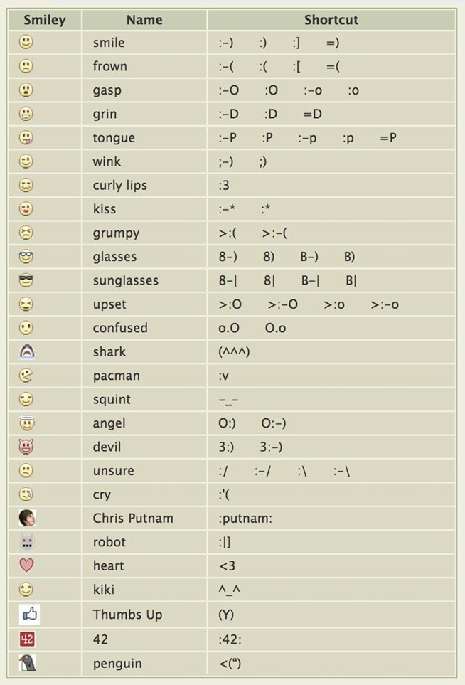 11 Dirty Emoticons Keyboard Codes Images Facebook Emoticons Smiley