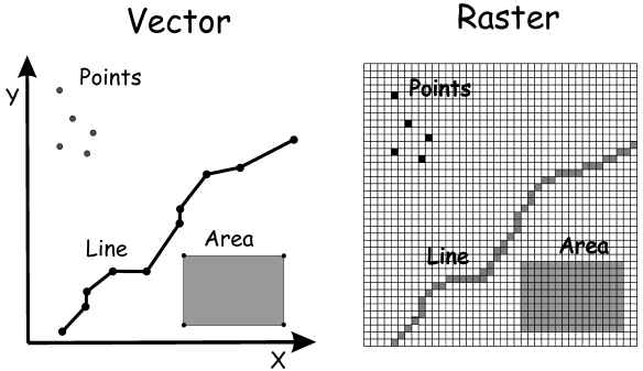 9 Vector And Raster Data Model Images