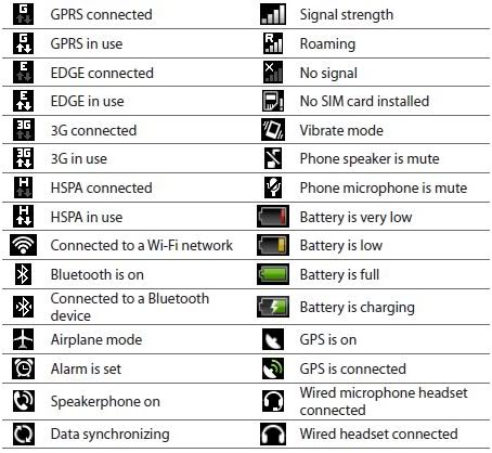 android icon glossary images samsung cell phone icon meanings htc android status bar icons