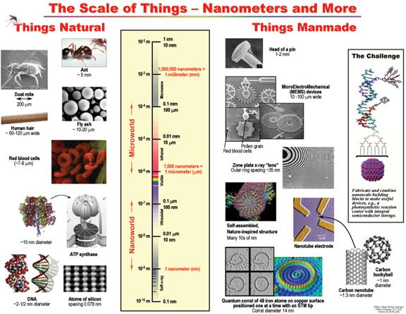 Nanotechnology Scale