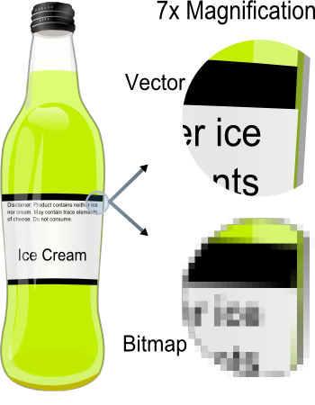 Vector and Bitmap Graphics