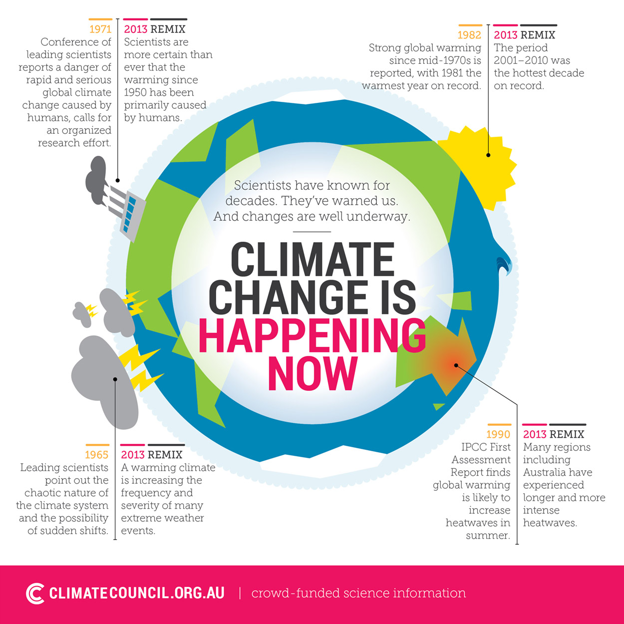 Global Climate Change Infographic