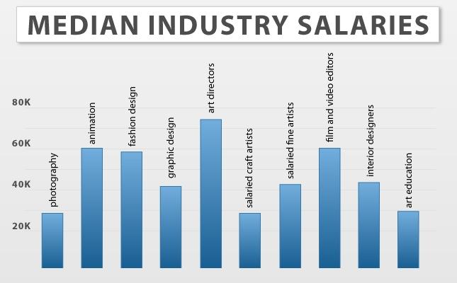 10 Game Designer Salary Images Software Developer Salary Video Game Designer Salaries And Game Designer Salary Graph Newdesignfile Com