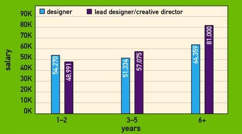 Fashion Design Salary Per Hour