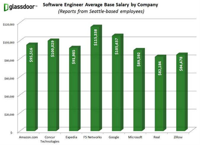 10 Game Designer Salary Images