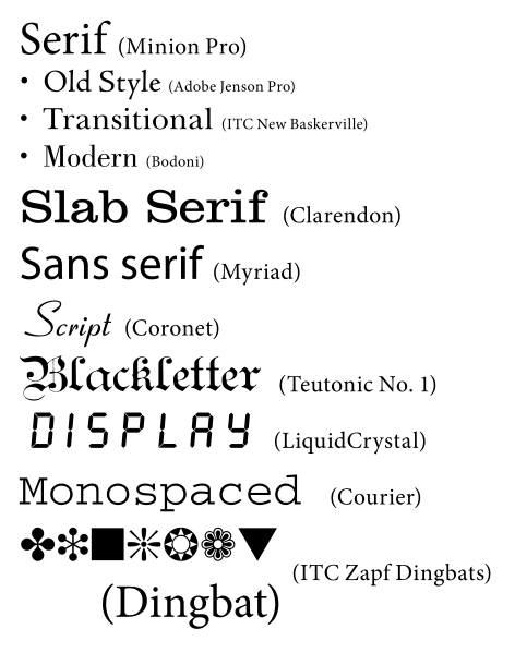 Types of Font Styles