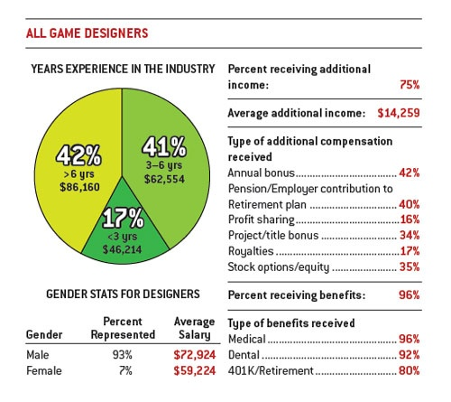 What Is The Yearly Salary For A Game Designer