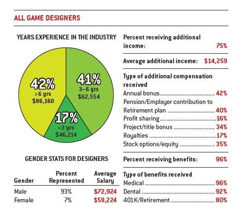 10 Game Designer Salary Images Software Developer Salary