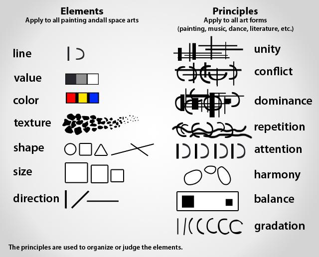 Design And Principles : Pltw elements and principles design matrix images art