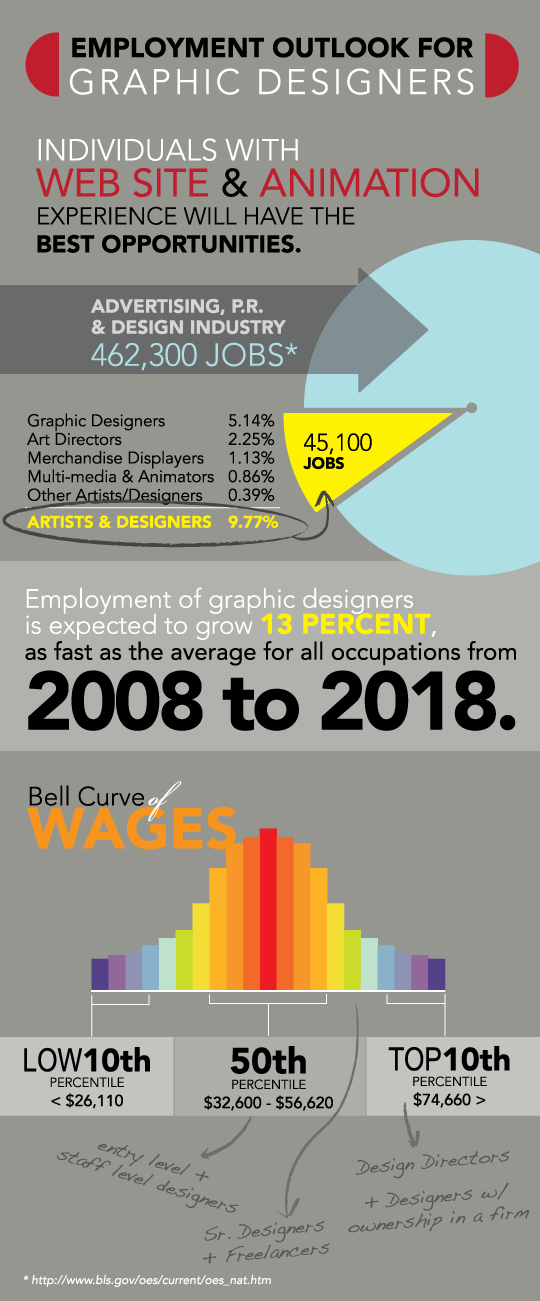 graphic design jobs texas On jobs grafikdesign