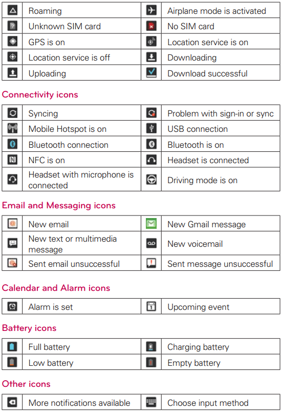13 Icons And What They Mean Images Lg Phone Icon Symbols And What