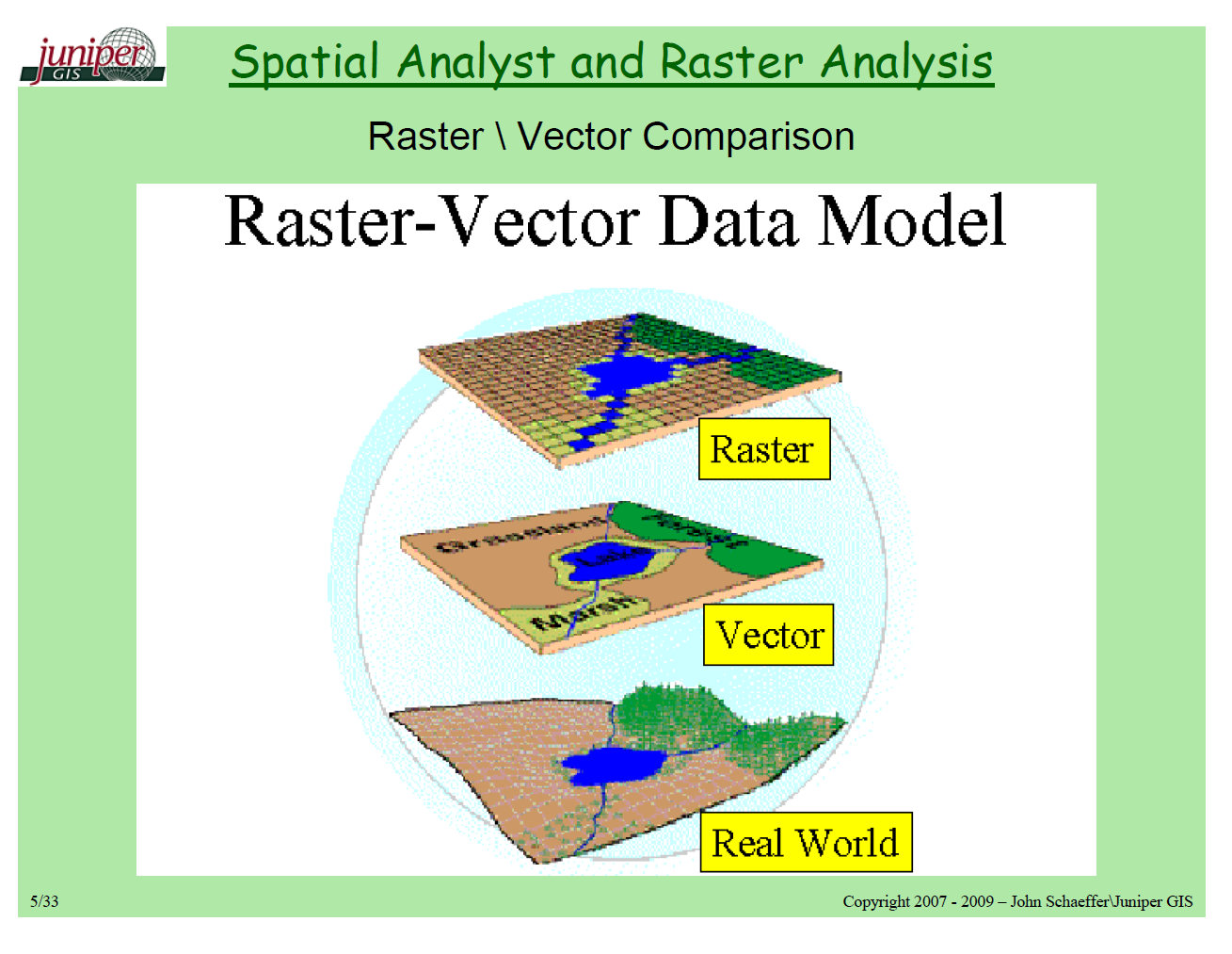 12 Raster Vs Vector GIS Layer Images