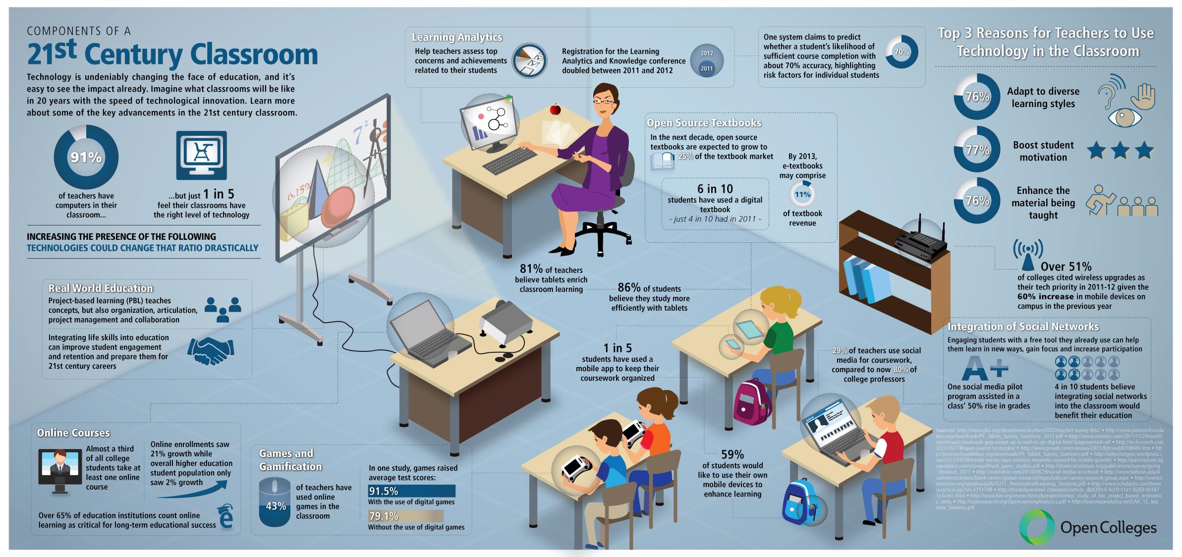 21st Century Classroom Technology