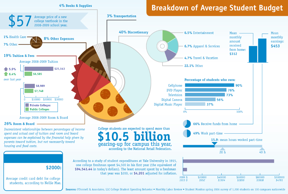 Average College Student Budget Infographic