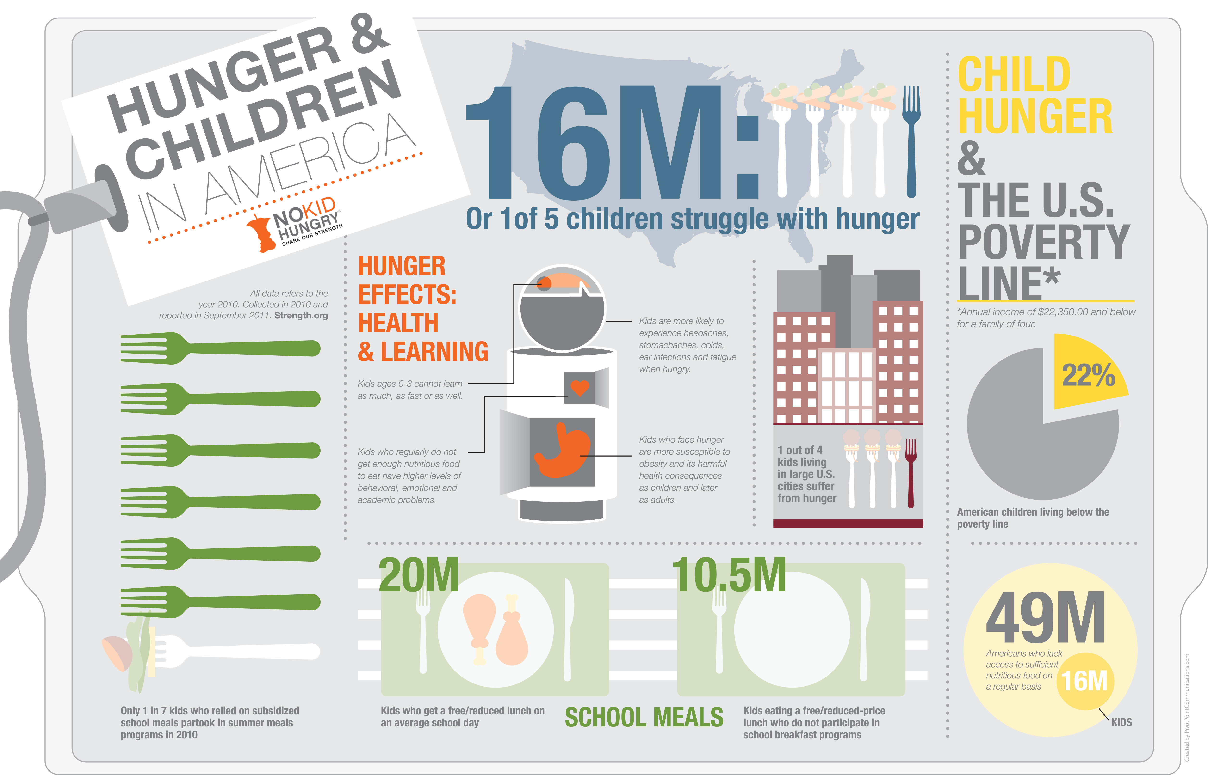 12 Hunger Icon Infographic Images